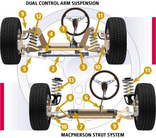 Suspension and Steering